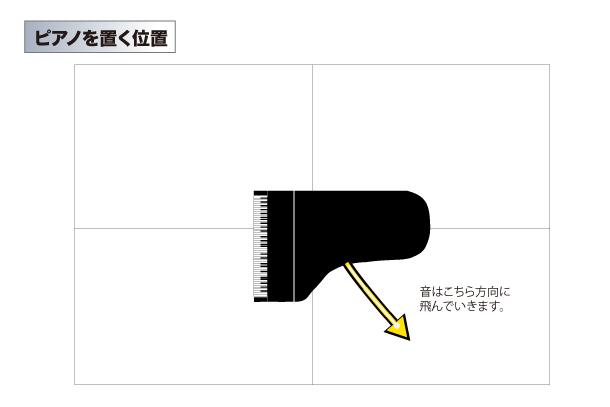 ピアノを置く位置